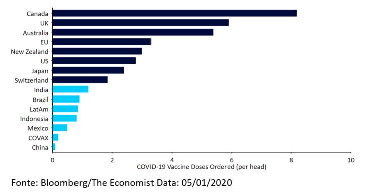 Pedidos Aproximados de Doses de Vacina COVID-19 (per capita)